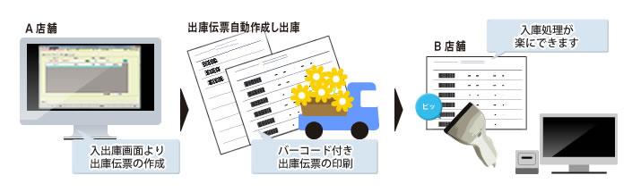 伝票作成の流れ