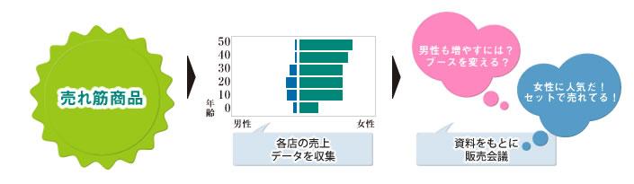 集計データの使用の流れ